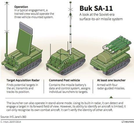 SA-11 system
